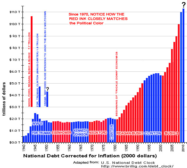 National debt by year chart timiz conceptzmusic co
